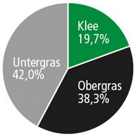 Diagramm SR 061 Wechselwiese