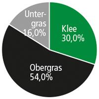 Diagramm SR 063 Kolsass-Weerer