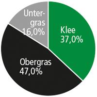 Diagramm SR 065 Kleegras RAU
