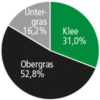 Diagramm SR 066 Kleegras TROCKEN