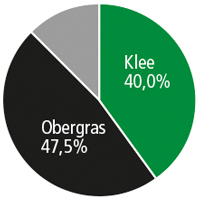 Diagramm SR 067 Rotkleegras