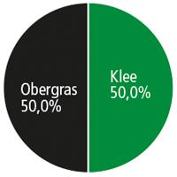 Diagramm SR 069 Kleegras EINSÖMMRIG