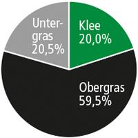 Diagramm SR 072 Feldfutter INTENSIV